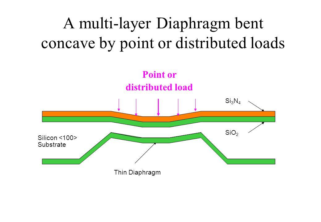 SiO 2 Silicon Substrate Silicon-dioxide Diaphragm