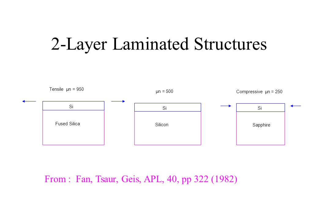 OUTLINE  Laminated Structures in MEMS  2-D Stress-Strain Analysis for Laminae  Equilibrium and Compatibility Equations  4 th Order Derivatives and 13-Point Finite Differences  Boundary Conditions : Fixed, Simply-Supported  Program LAMINA  Simulation of Laminated Diaphragms : having Si, SiO 2 and Si 3 N 4 Layers  Conclusions
