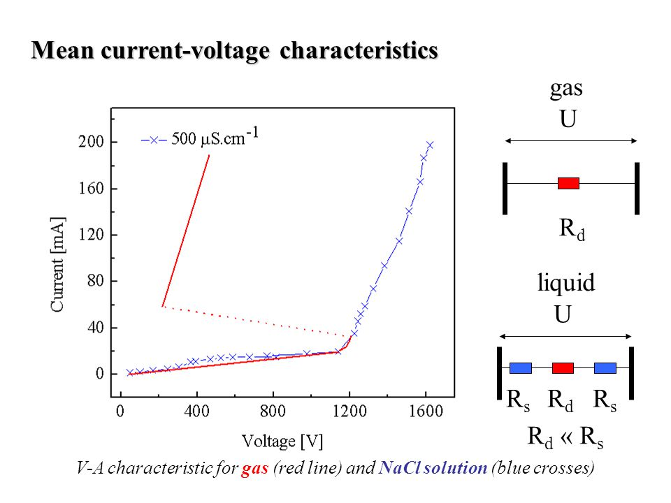 Mean current-voltage characteristics V-A characteristic for gas (red line) and NaCl solution (blue crosses) U RdRd U R s R d R s R d « R s liquid gas