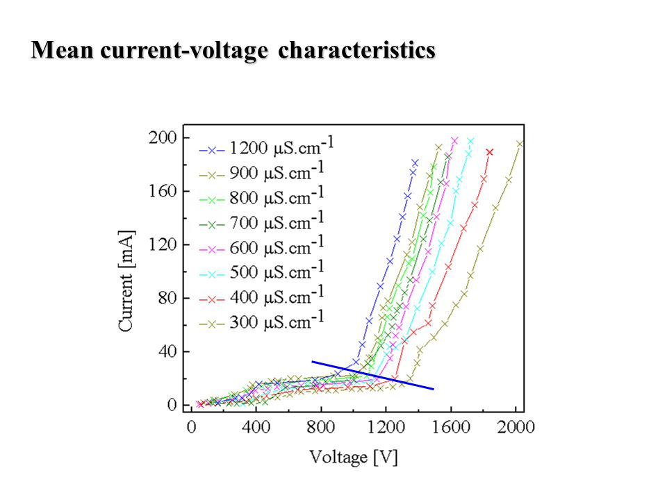 Mean current-voltage characteristics