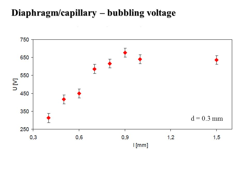 Diaphragm/capillary – bubbling voltage d = 0.3 mm