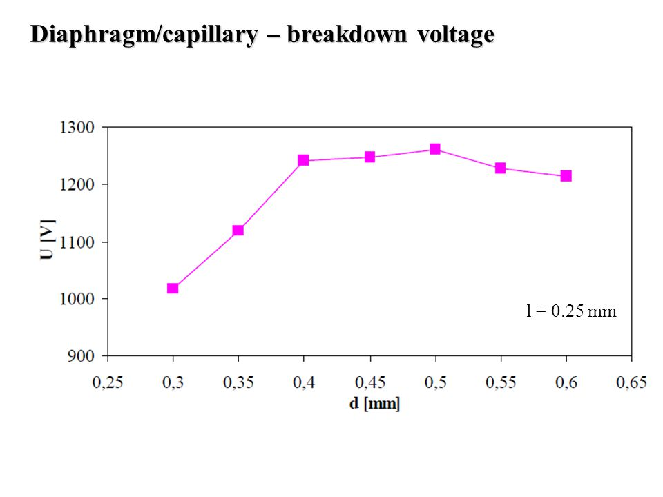 Diaphragm/capillary – breakdown voltage l = 0.25 mm