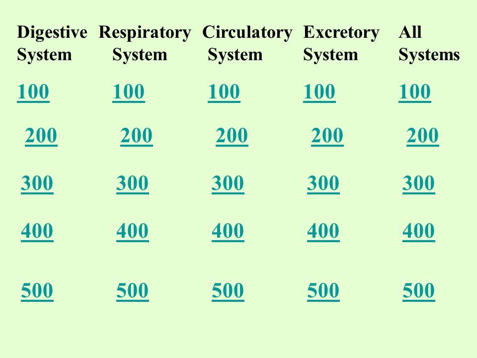 Digestive Respiratory CirculatoryExcretoryAll SystemSystemSystemSystemSystems 100 200 300 400 500
