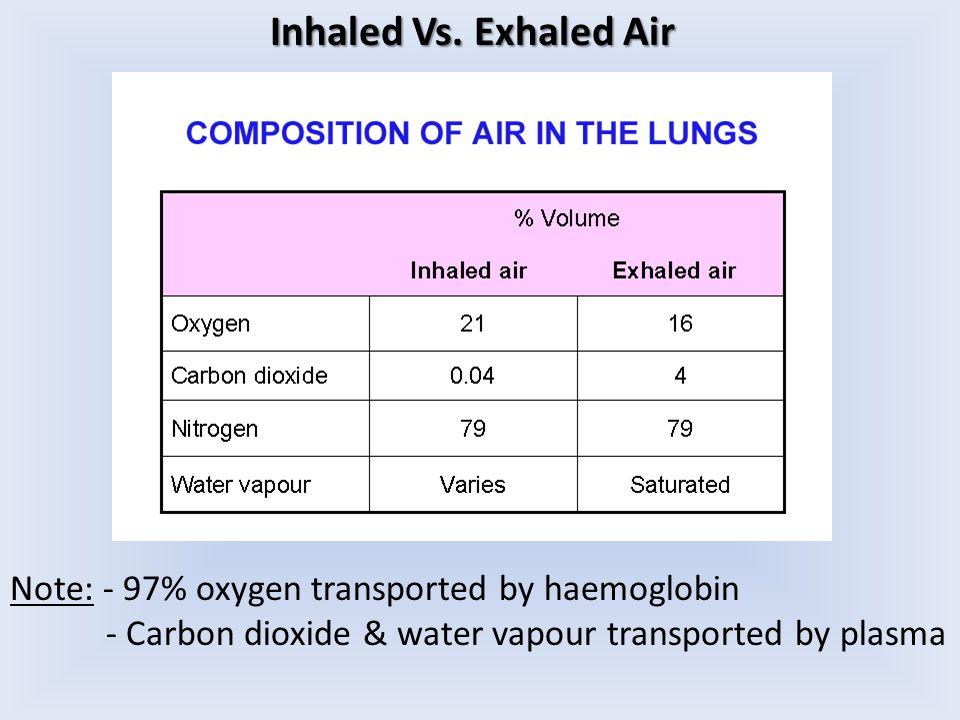 Inhaled Vs.
