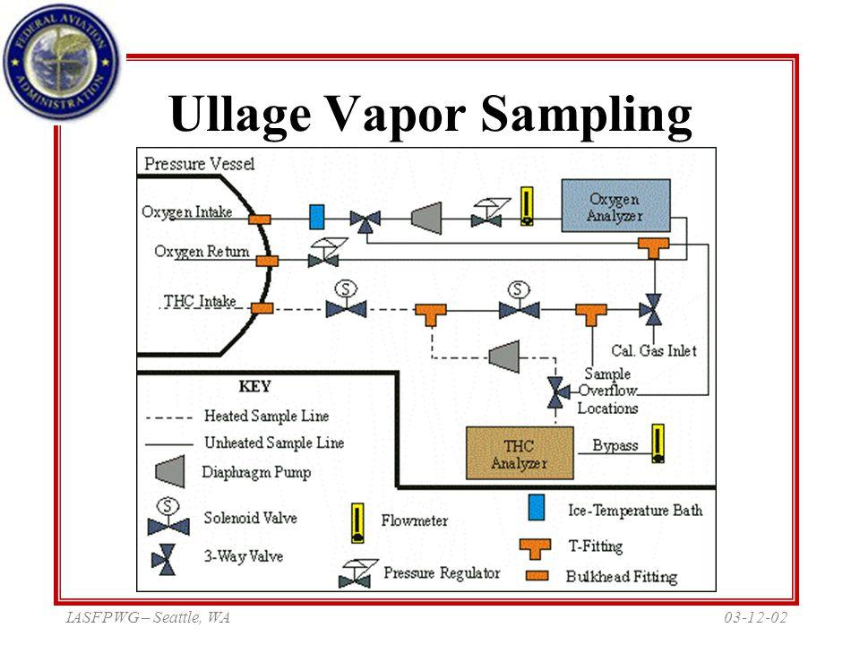 03-12-02IASFPWG – Seattle, WA Ullage Vapor Sampling