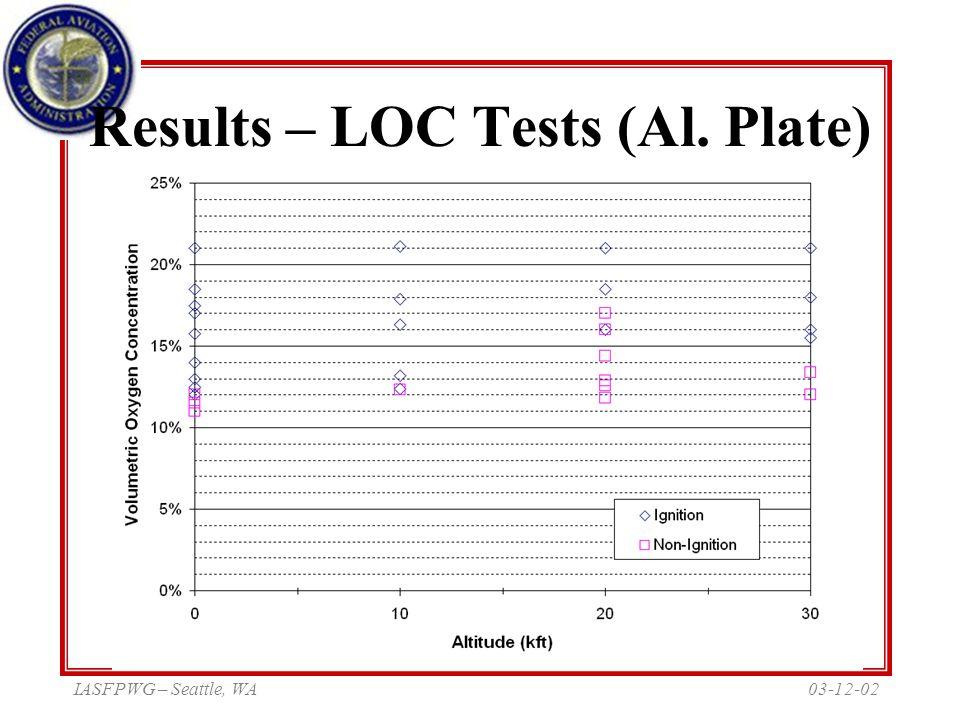 03-12-02IASFPWG – Seattle, WA Results – LOC Tests (Al. Plate)