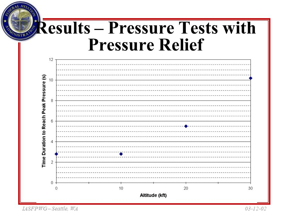 03-12-02IASFPWG – Seattle, WA Results – Pressure Tests with Pressure Relief