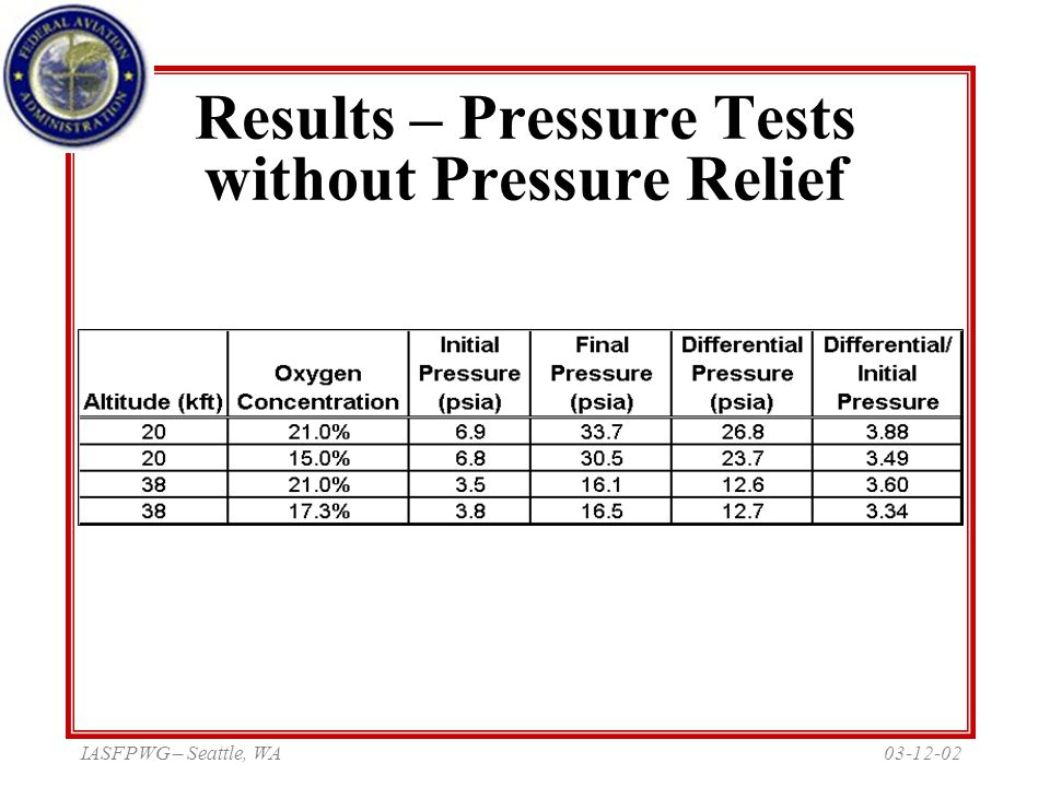 03-12-02IASFPWG – Seattle, WA Results – Pressure Tests without Pressure Relief