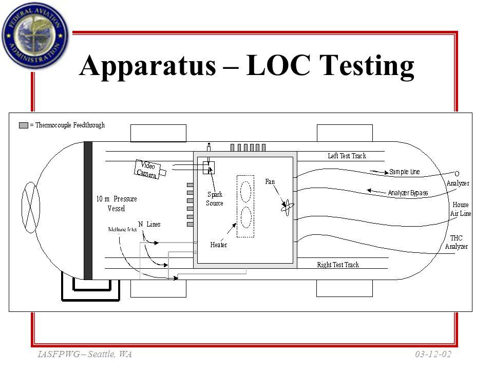 03-12-02IASFPWG – Seattle, WA Apparatus – LOC Testing