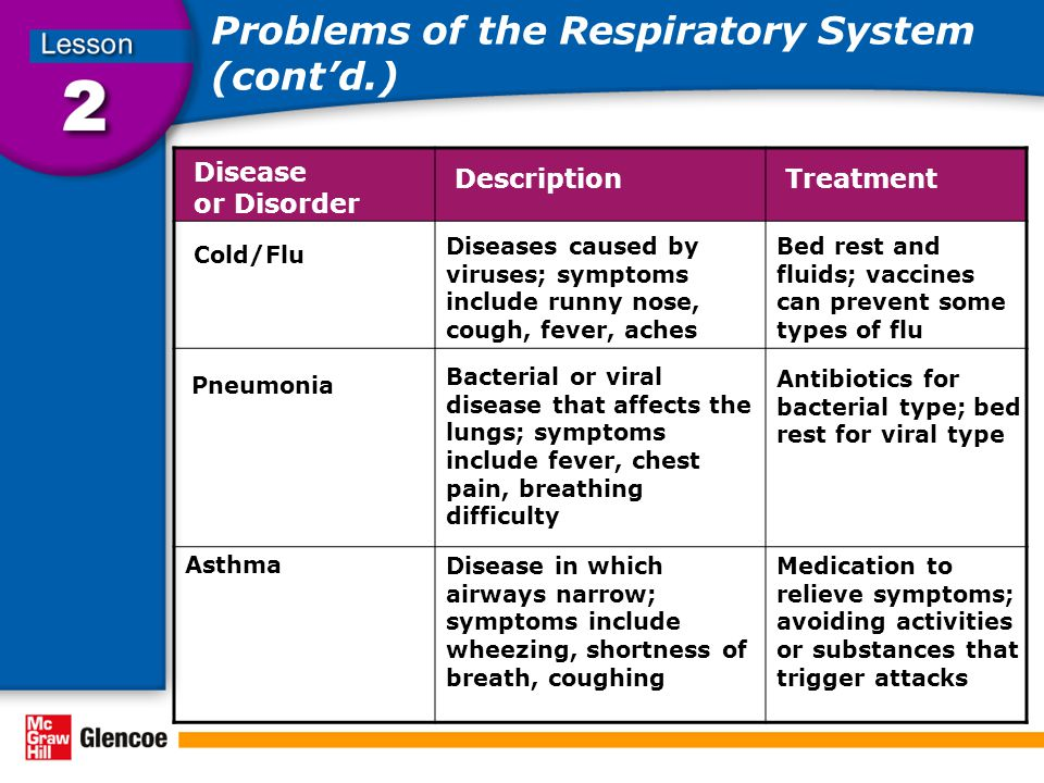 Problems of the Respiratory System (cont'd.) Disease or Disorder DescriptionTreatment Cold/Flu Asthma Diseases caused by viruses; symptoms include runny nose, cough, fever, aches Bed rest and fluids; vaccines can prevent some types of flu Bacterial or viral disease that affects the lungs; symptoms include fever, chest pain, breathing difficulty Antibiotics for bacterial type; bed rest for viral type Pneumonia Disease in which airways narrow; symptoms include wheezing, shortness of breath, coughing Medication to relieve symptoms; avoiding activities or substances that trigger attacks