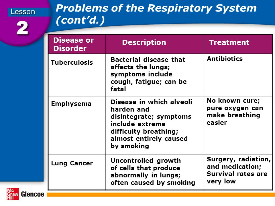 Problems of the Respiratory System (cont'd.) Disease or Disorder DescriptionTreatment Tuberculosis Emphysema Bacterial disease that affects the lungs; symptoms include cough, fatigue; can be fatal Antibiotics Disease in which alveoli harden and disintegrate; symptoms include extreme difficulty breathing; almost entirely caused by smoking No known cure; pure oxygen can make breathing easier Lung Cancer Uncontrolled growth of cells that produce abnormally in lungs; often caused by smoking Surgery, radiation, and medication; Survival rates are very low