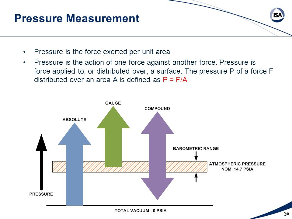 24# Transmitter Measuring Principle The diagram shows an electronic differential pressure sensor.