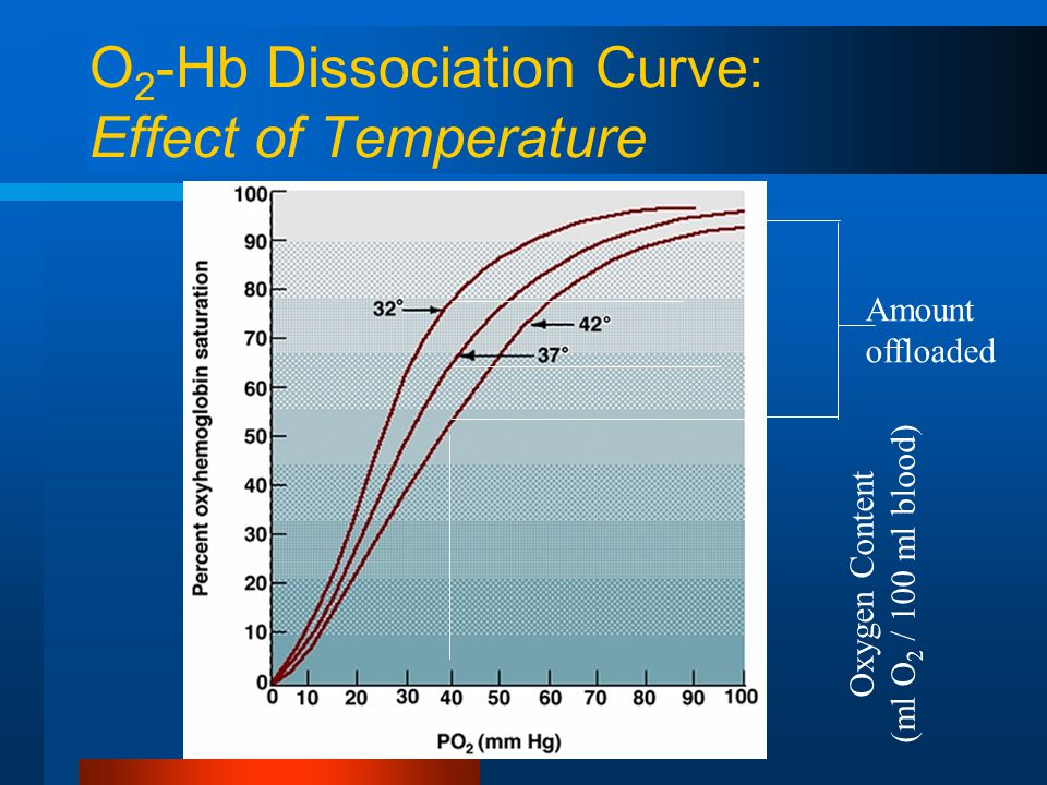 O 2 -Hb Dissociation Curve: Effect of Temperature Amount offloaded Oxygen Content (ml O 2 / 100 ml blood)