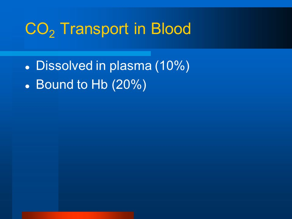 CO 2 Transport in Blood Dissolved in plasma (10%) Bound to Hb (20%)