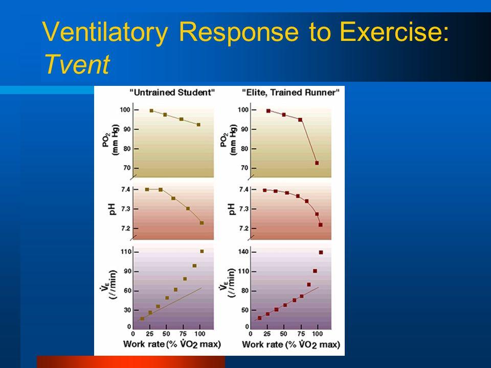 Ventilatory Response to Exercise: Tvent