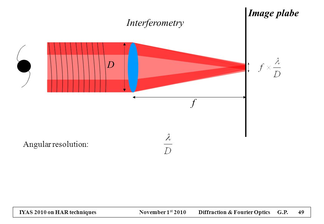 IYAS 2010 on HAR techniques November 1 st 2010 Diffraction & Fourier Optics G.P. 49 Image plabe f D Angular resolution: Interferometry