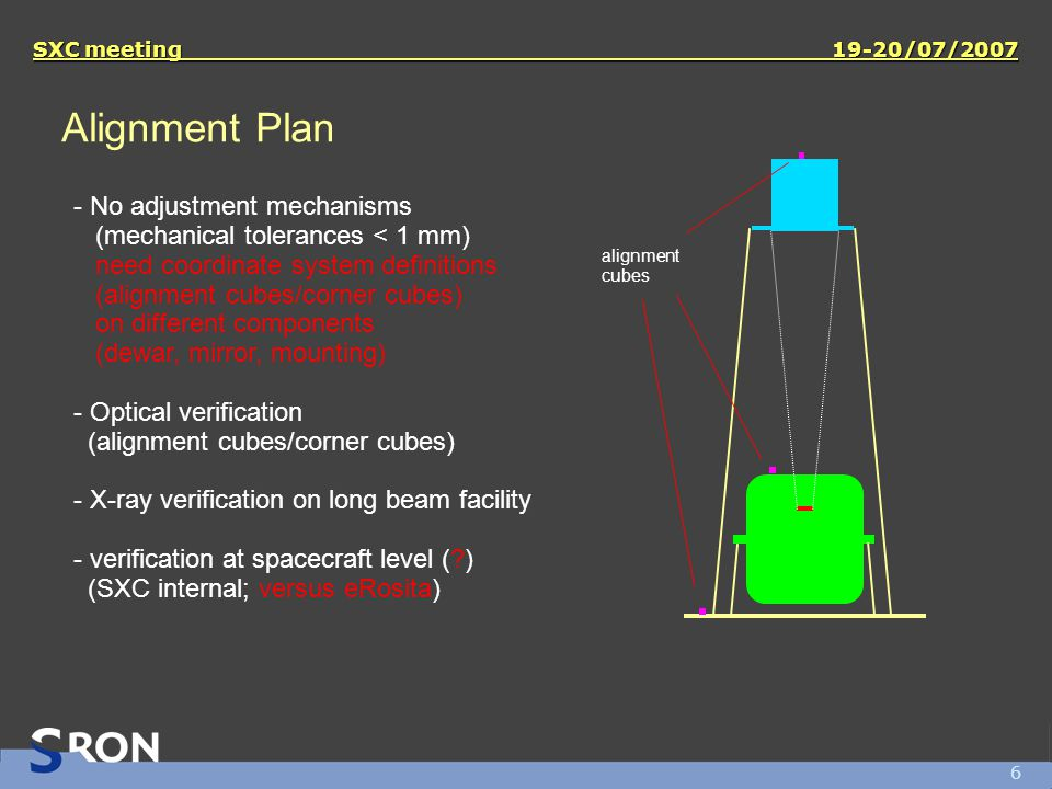 6 SXC meeting 19-20/07/2007 Alignment Plan - No adjustment mechanisms (mechanical tolerances < 1 mm) need coordinate system definitions (alignment cubes/corner cubes) on different components (dewar, mirror, mounting) - Optical verification (alignment cubes/corner cubes) - X-ray verification on long beam facility - verification at spacecraft level ( ) (SXC internal; versus eRosita) alignment cubes