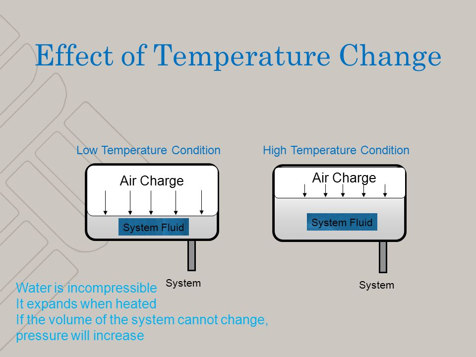 5 Air Charge System Fluid Low Temperature ConditionHigh Temperature Condition System Effect of Temperature Change Water is incompressible It expands when heated If the volume of the system cannot change, pressure will increase