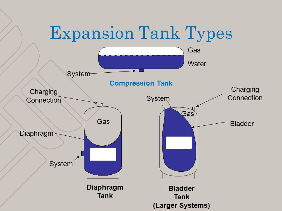 7 Expansion Tank Types Compression Tank Water Gas System Bladder Water Gas System Diaphragm Tank Bladder Tank (Larger Systems) Charging Connection Charging Connection Diaphragm Water