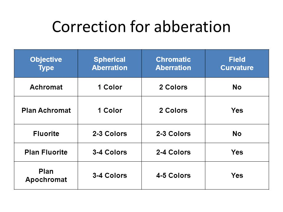 Correction for abberation Objective Type Spherical Aberration Chromatic Aberration Field Curvature Achromat1 Color2 ColorsNo Plan Achromat1 Color2 ColorsYes Fluorite2-3 Colors No Plan Fluorite3-4 Colors2-4 ColorsYes Plan Apochromat 3-4 Colors4-5 ColorsYes