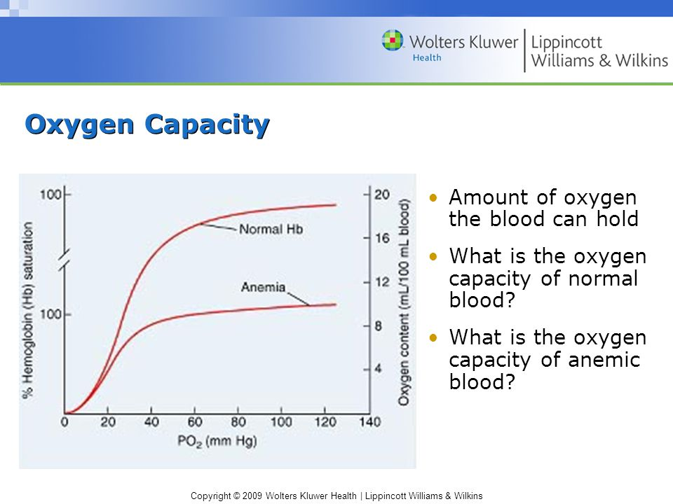 Copyright © 2009 Wolters Kluwer Health | Lippincott Williams & Wilkins Oxygen Capacity Amount of oxygen the blood can hold What is the oxygen capacity of normal blood.