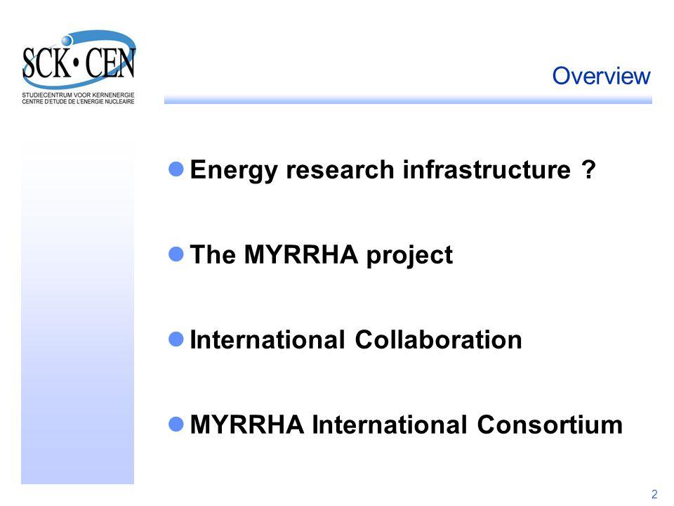2 Overview Energy research infrastructure ? The MYRRHA project International Collaboration MYRRHA International Consortium