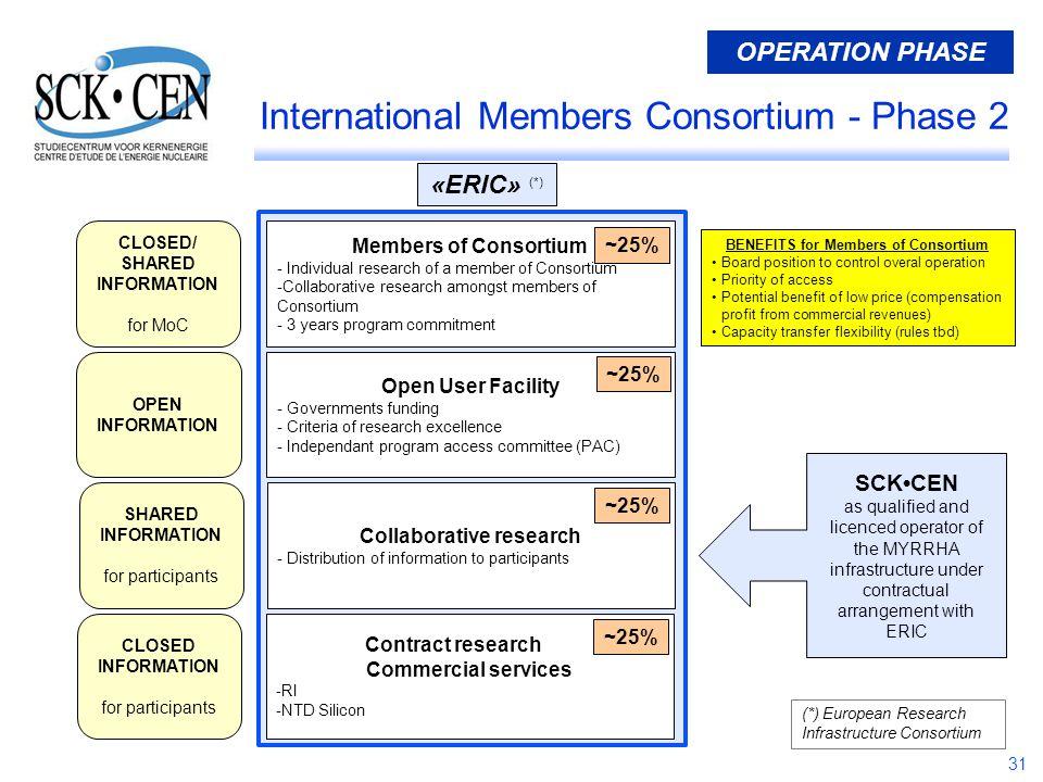 31 International Members Consortium - Phase 2 Members of Consortium - Individual research of a member of Consortium -Collaborative research amongst me
