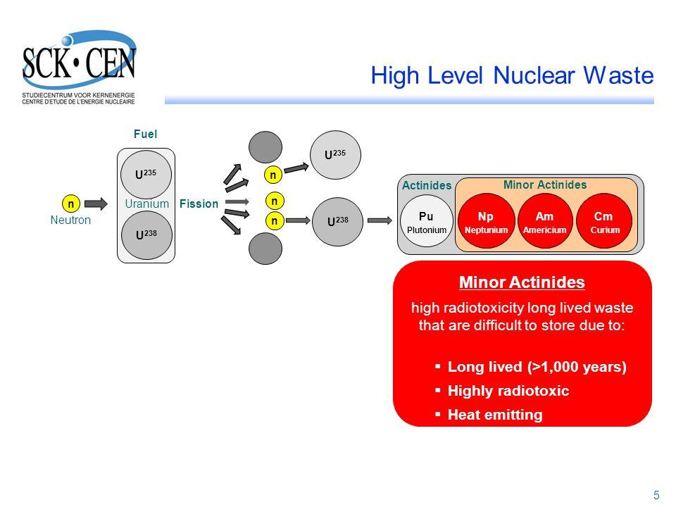 5 High Level Nuclear Waste U 235 n Pu NpAm Cm Actinides Minor Actinides Neutron Uranium Fission Fuel U 238 n n n U 235 U 238 PlutoniumNeptuniumAmerici