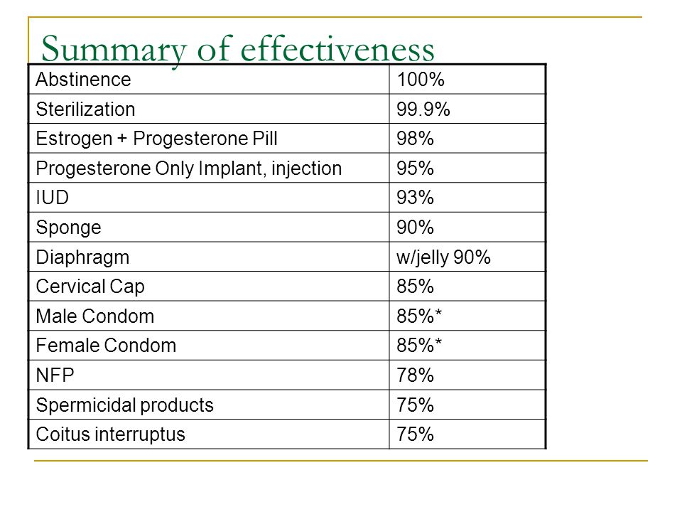 Summary of effectiveness Abstinence100% Sterilization99.9% Estrogen + Progesterone Pill98% Progesterone Only Implant, injection95% IUD93% Sponge90% Diaphragmw/jelly 90% Cervical Cap85% Male Condom85%* Female Condom85%* NFP78% Spermicidal products75% Coitus interruptus75%