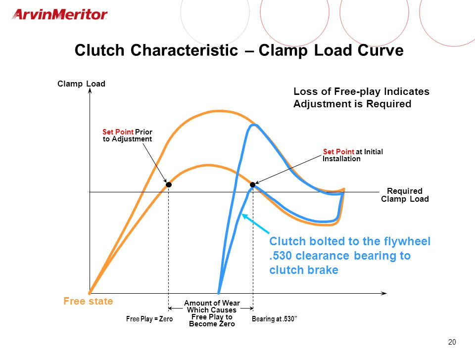 """20 Clutch Characteristic – Clamp Load Curve Clamp Load Amount of Wear Which Causes Free Play to Become Zero Free Play = ZeroBearing at.530"""" Required C"""