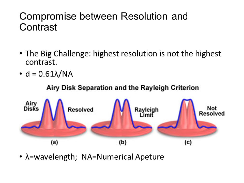 Compromise between Resolution and Contrast The Big Challenge: highest resolution is not the highest contrast. d = 0.61λ/NA λ=wavelength; NA=Numerical