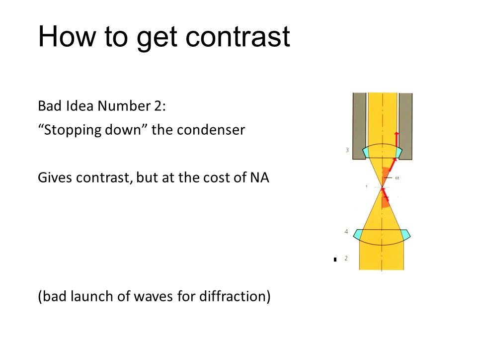 """How to get contrast Bad Idea Number 2: """"Stopping down"""" the condenser Gives contrast, but at the cost of NA (bad launch of waves for diffraction)"""