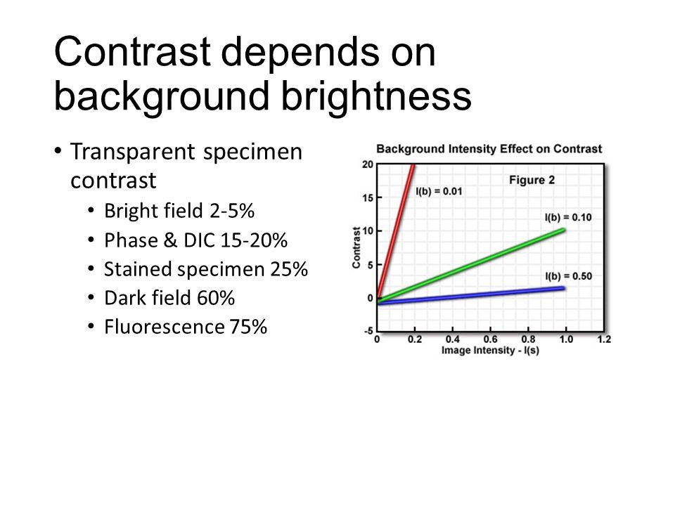 Contrast depends on background brightness Transparent specimen contrast Bright field 2-5% Phase & DIC 15-20% Stained specimen 25% Dark field 60% Fluor