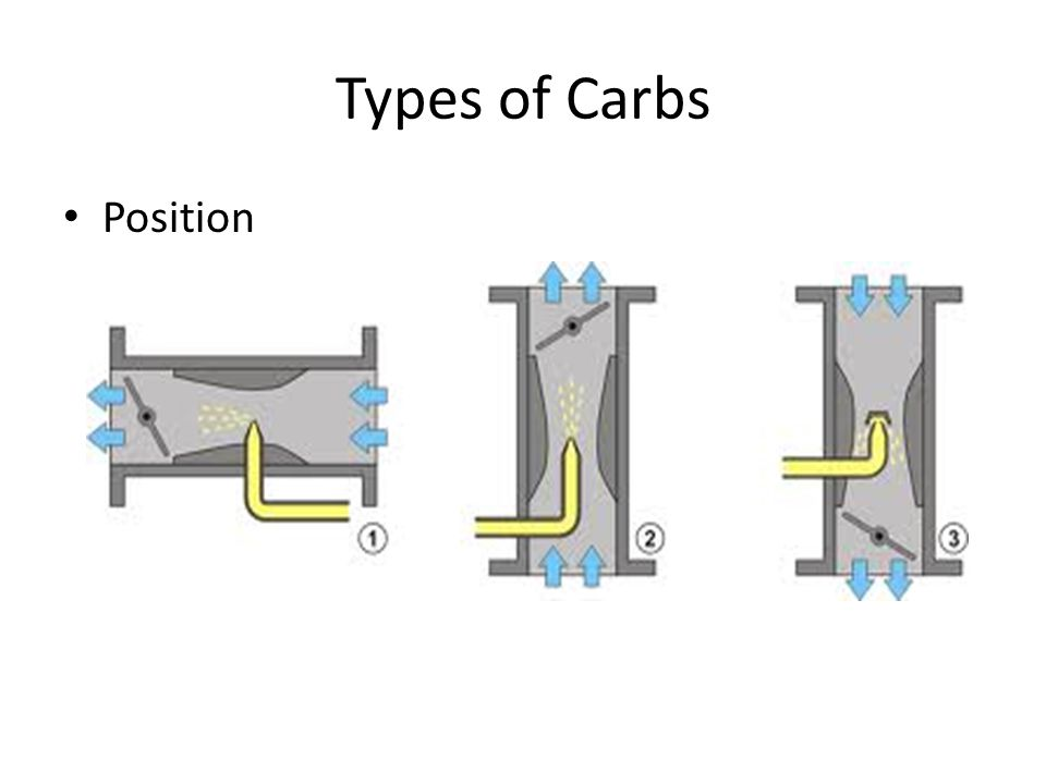 Types of Carbs Position
