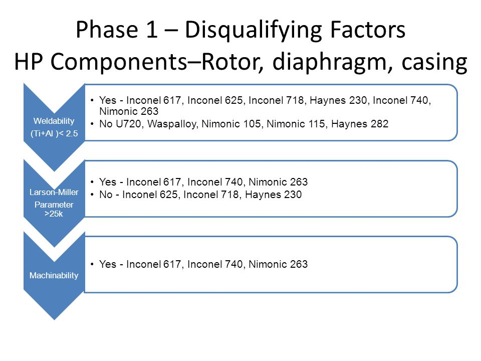 Phase 2 - Performance Ranking HP/IP Rotor, Diaphragm and Casing MaterialYield Strength (Mpa) Cost ($/lb) $/  y (x100) Oxidation Rank Inconel 61728310.703.788 Inconel 74060810.701.7610 Nimonic 26363011.391.816