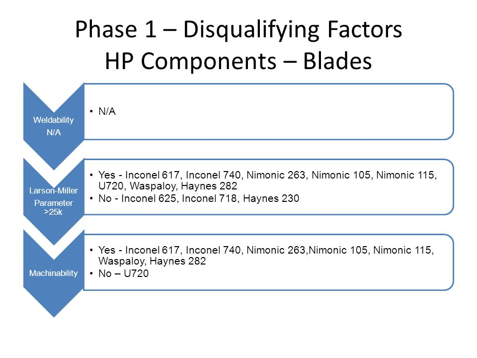 Phase 1 – Disqualifying Factors HP Components – Blades Weldability N/A Larson-Miller Parameter >25k Yes - Inconel 617, Inconel 740, Nimonic 263, Nimonic 105, Nimonic 115, U720, Waspaloy, Haynes 282 No - Inconel 625, Inconel 718, Haynes 230 Machinability Yes - Inconel 617, Inconel 740, Nimonic 263,Nimonic 105, Nimonic 115, Waspaloy, Haynes 282 No – U720