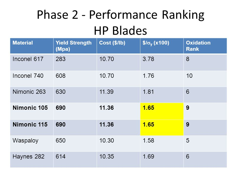 Phase 2 - Performance Ranking HP Blades MaterialYield Strength (Mpa) Cost ($/lb) $/  y (x100) Oxidation Rank Inconel 61728310.703.788 Inconel 74060810.701.7610 Nimonic 26363011.391.816 Nimonic 10569011.361.659 Nimonic 11569011.361.659 Waspaloy65010.301.585 Haynes 28261410.351.696