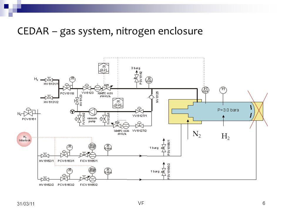 VF6 31/03/11 CEDAR – gas system, nitrogen enclosure H2H2 N2N2