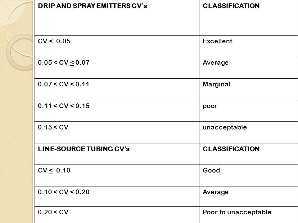 DRIP AND SPRAY EMITTERS CV'sCLASSIFICATION CV < 0.05Excellent 0.05 < CV < 0.07Average 0.07 < CV < 0.11Marginal 0.11 < CV < 0.15poor 0.15 < CVunaccepta
