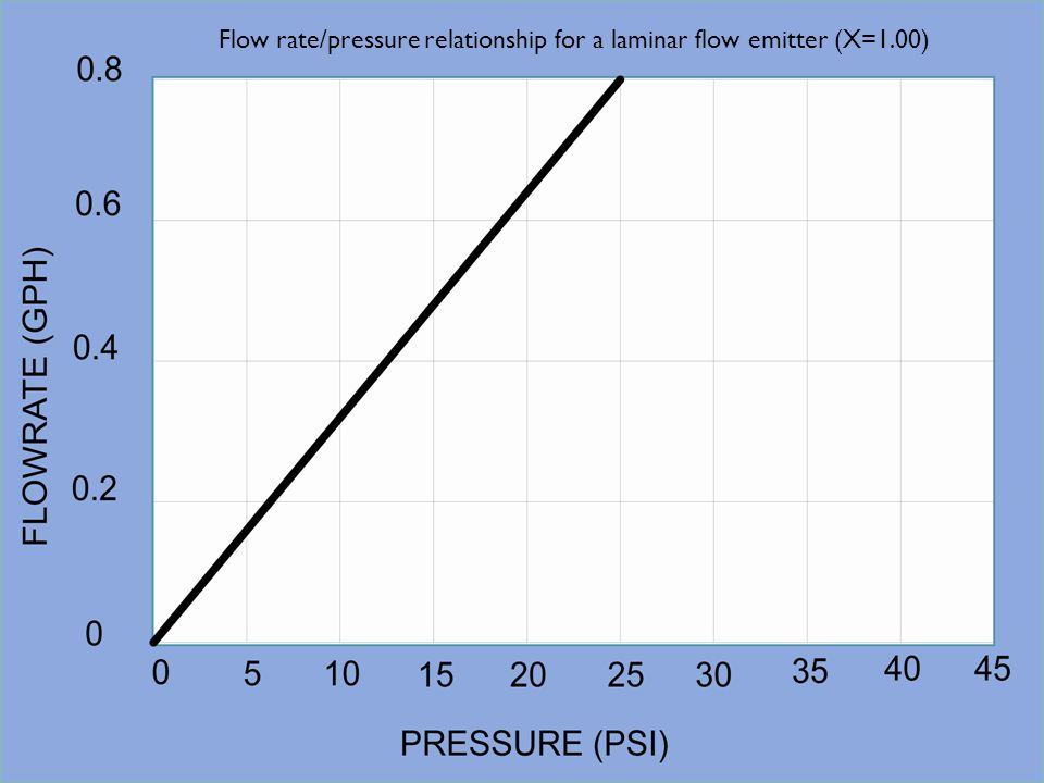 Flow rate/pressure relationship for a laminar flow emitter (X=1.00)