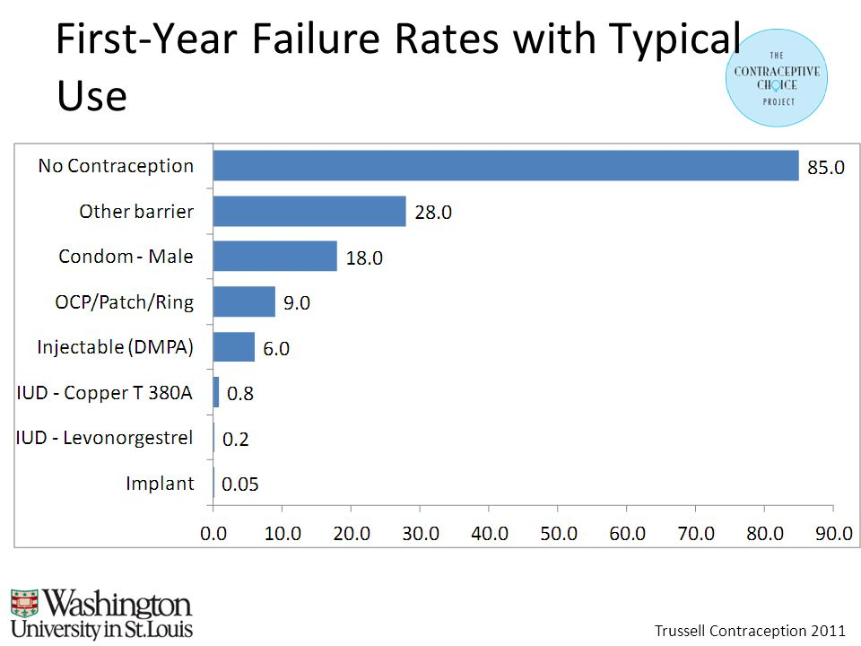 First-Year Failure Rates with Typical Use Trussell Contraception 2011