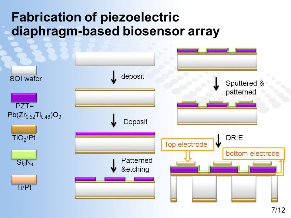 Fabrication of piezoelectric diaphragm-based biosensor array SOI wafer PZT= Pb(Zr 0.52 Ti 0.48 )O 3 TiO 2 /Pt Si 3 N 4 Ti/Pt deposit Deposit Patterned &etching Sputtered & patterned DRIE Top electrode bottom electrode 7/12
