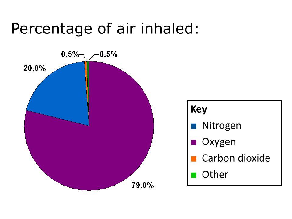 Percentage of air inhaled: Key ■ Nitrogen ■ Oxygen ■ Carbon dioxide ■ Other Mechanisms of breathing 11