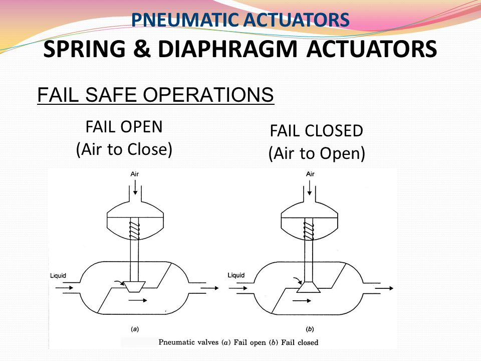PNEUMATIC ACTUATORS SPRING & DIAPHRAGM ACTUATORS FAIL SAFE OPERATIONS FAIL CLOSED (Air to Open) FAIL OPEN (Air to Close)
