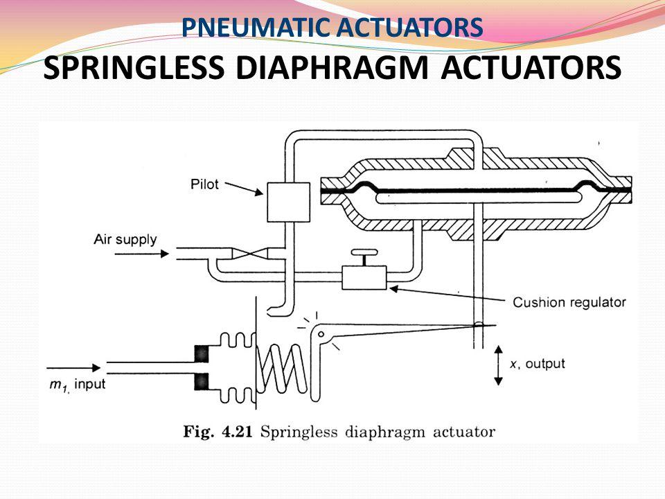 PNEUMATIC ACTUATORS SPRINGLESS DIAPHRAGM ACTUATORS