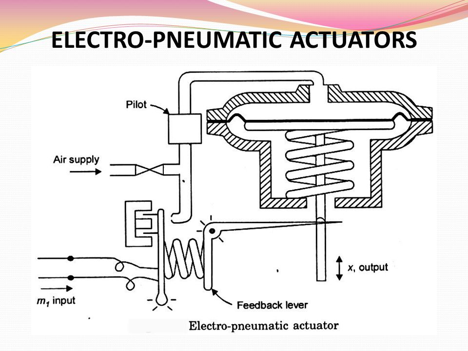ELECTRO-PNEUMATIC ACTUATORS
