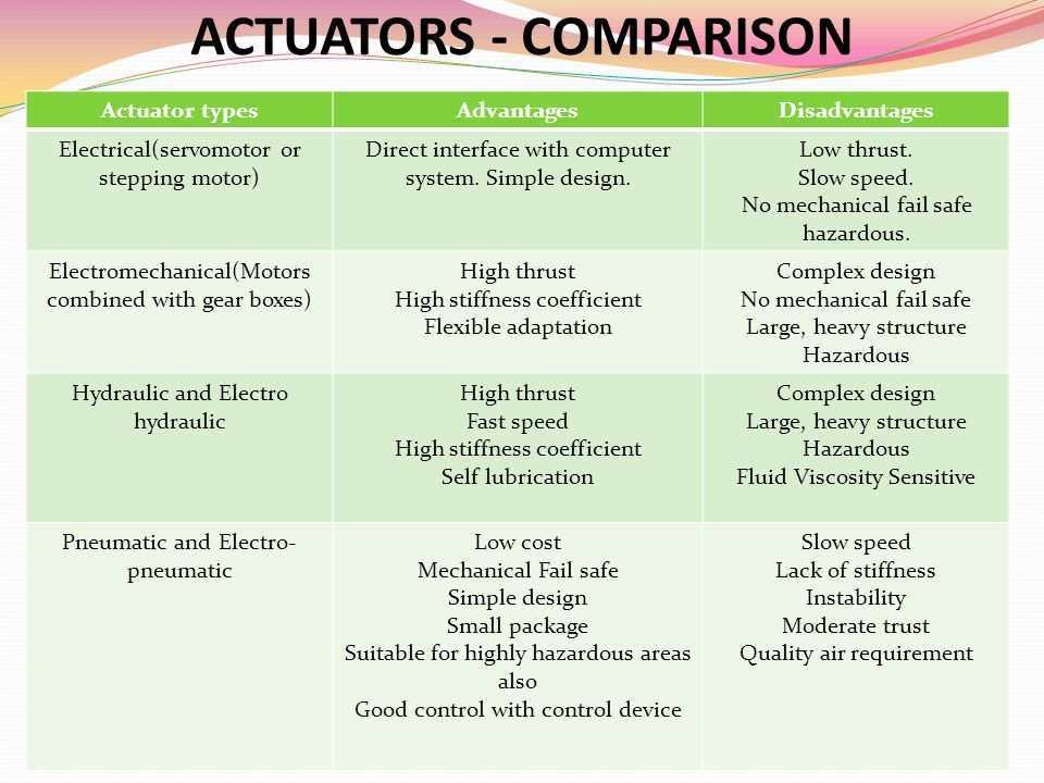 ACTUATORS - COMPARISON Actuator typesAdvantagesDisadvantages Electrical(servomotor or stepping motor) Direct interface with computer system. Simple de