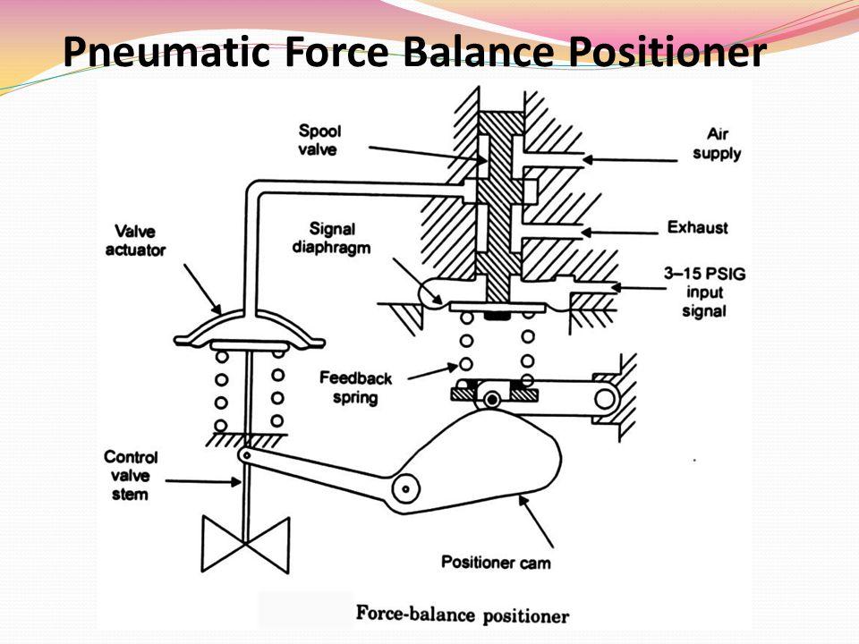 Pneumatic Force Balance Positioner