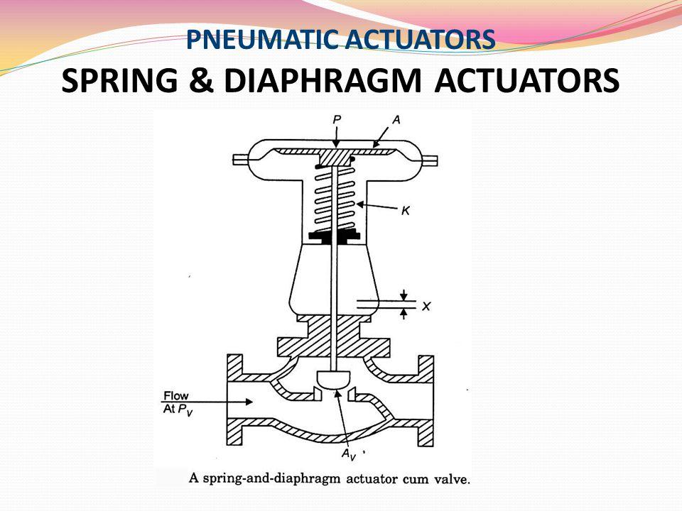 CONTROL VALVE CHARACTERISTICS Inherent Characteristics (Ideal) ASSUMPTIONS: 1.The actuator is linear.