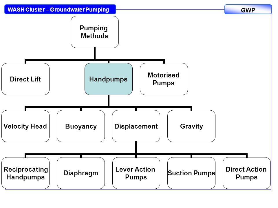 WASH Cluster – Groundwater Pumping GWP Pumping Methods Direct LiftHandpumps Velocity HeadBuoyancyDisplacement Reciprocating Handpumps Diaphragm Lever